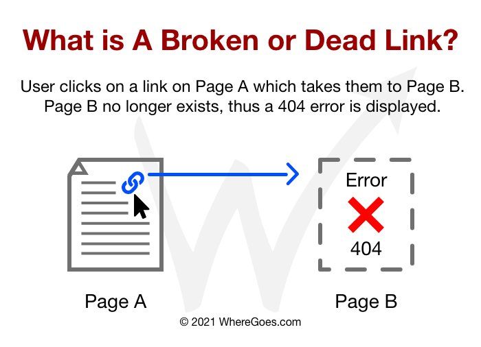 What is A Broken or Dead Link? - User clicks on a link on Page A which takes them to Page B. Page B no longer exists, thus a 404 error is displayed.